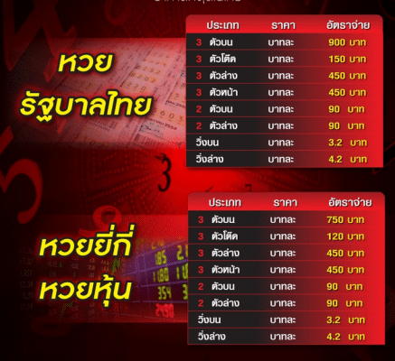 หวยรัฐบาลไทย หวยยี่กี่ หวยหุ้น Ufabet