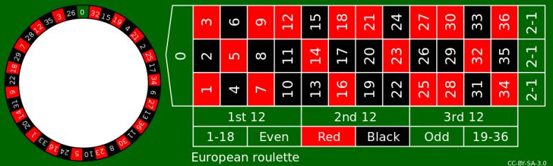 Ufabet Roulette